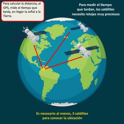 rastrear via satelite